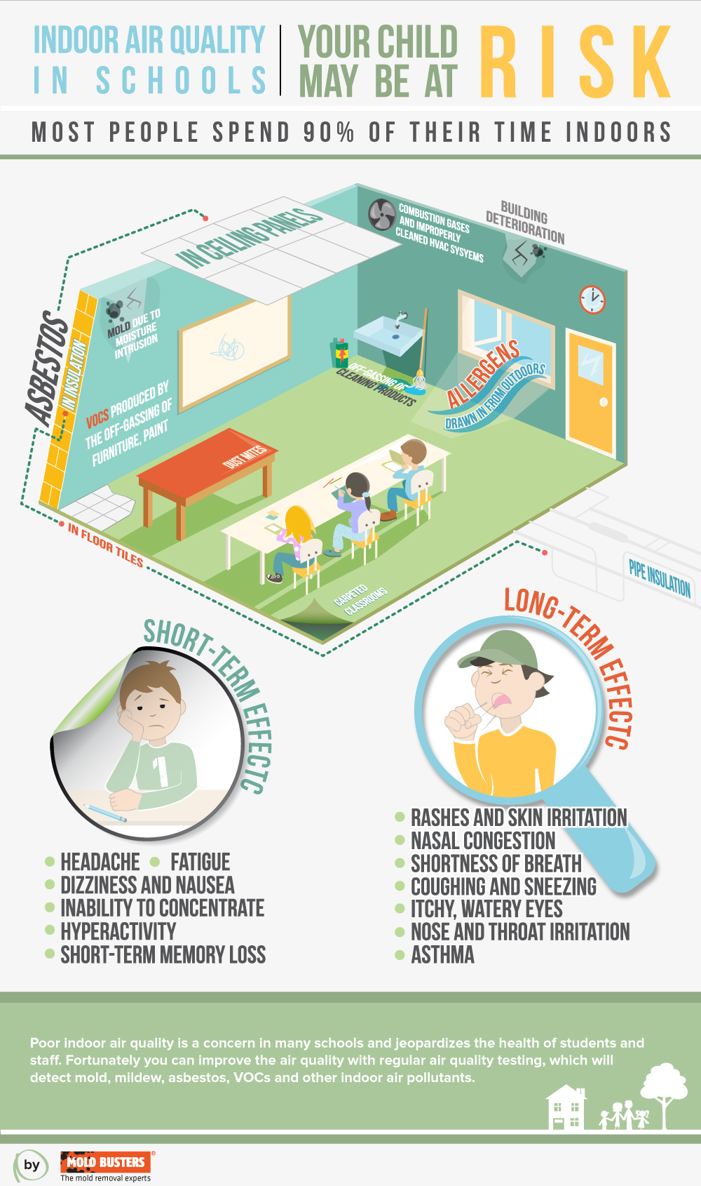 Indoor Air Quality : Indoor air related keywords long tail