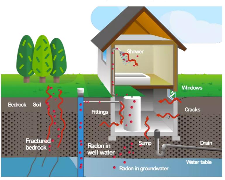 How Radon Gas Enters the Home