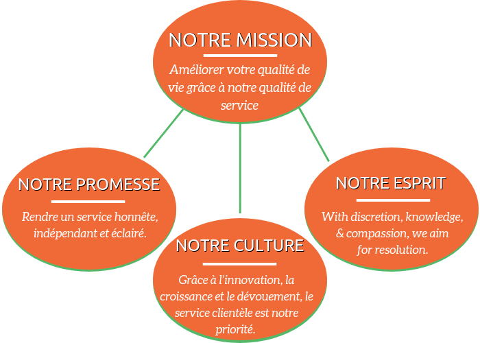 Mold Busters Notre mission