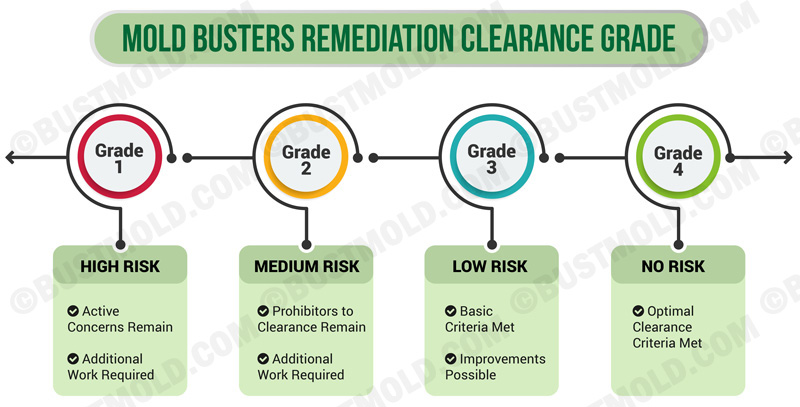 MB Remediation Clearance Grade Chart